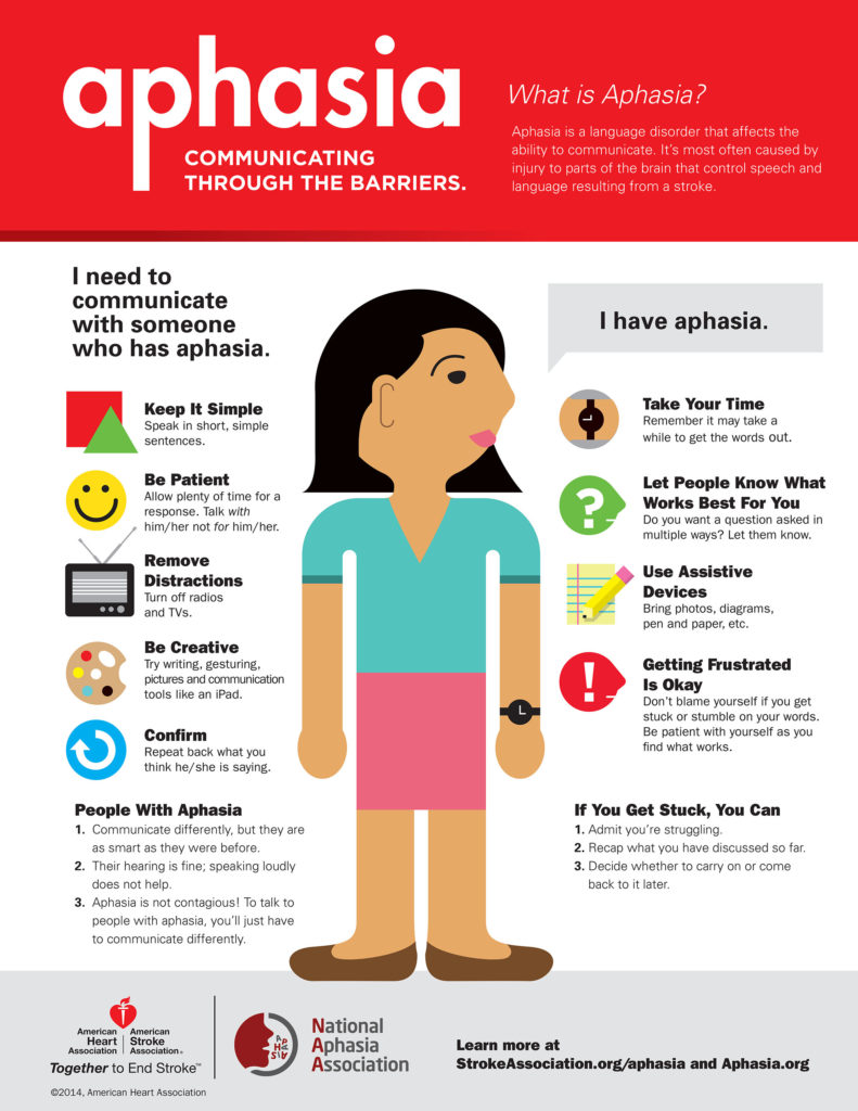 aphasia communication infographic