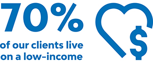 70% live on low income infographic