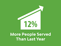 12% more people served infographic