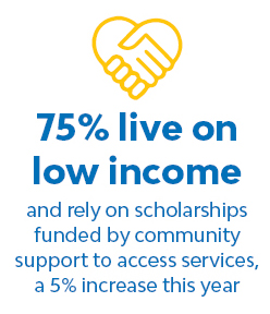 75% live on low income