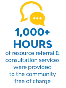 1000 Hours of Resource Referral Graphic
